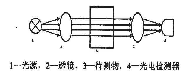 fm801甲醛检测仪检测原理简图