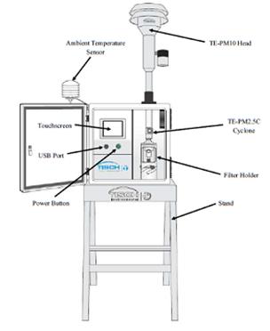 便携式颗粒物采样器原理